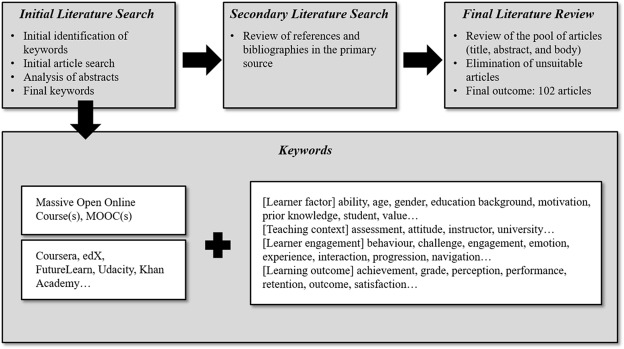 Progress and new directions for teaching and learning in MOOCs