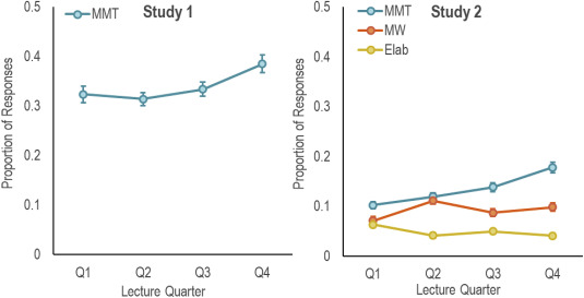 Study Wandering Pervasive Problem For >> Disengagement During Lectures Media Multitasking And Mind Wandering