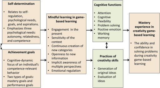 Mindful learning: A mediator of mastery experience during