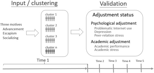 Online gaming motive profiles in late adolescence and the