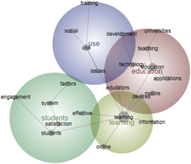 Tracking e-learning through published papers: A systematic