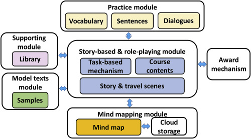Impacts of a mind mapping-based contextual gaming approach on EFL