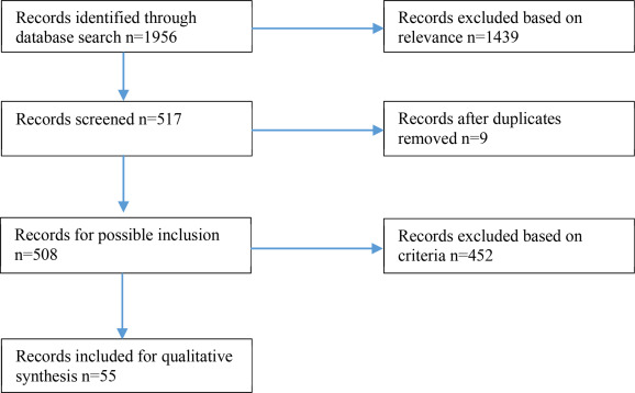 A systematic review of learning computational thinking through