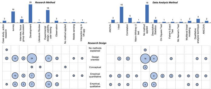 A Systematic Review Of Immersive Virtual Reality Applications For Higher Education Design Elements Lessons Learned And Research Agenda Sciencedirect