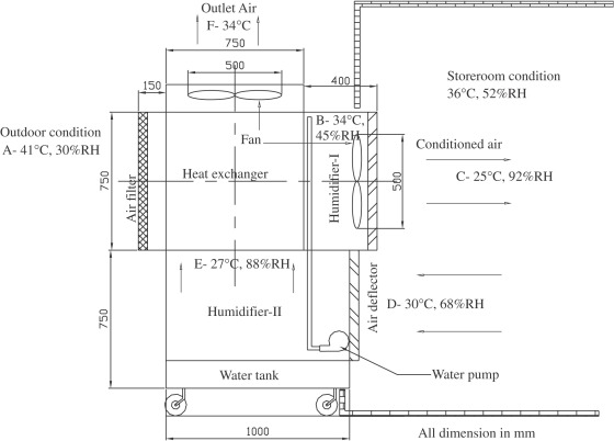 Download Full Size Image Fig 2 Schematic View Two Stage Evaporative Cooler