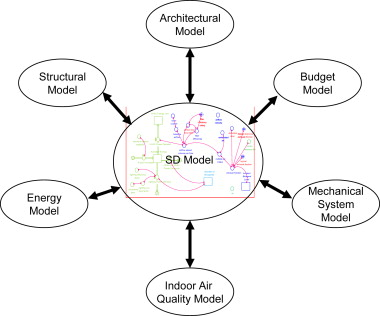 Use Of System Dynamics As A Decision Making Tool In Building Design