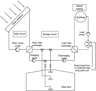 review of water heating systems general selection approach based ondownload full size image