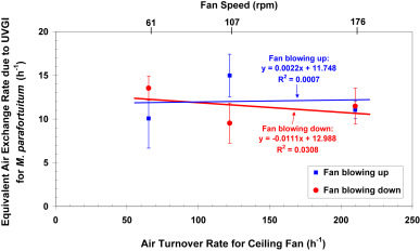 Influence of ceiling fan's speed and direction on efficacy