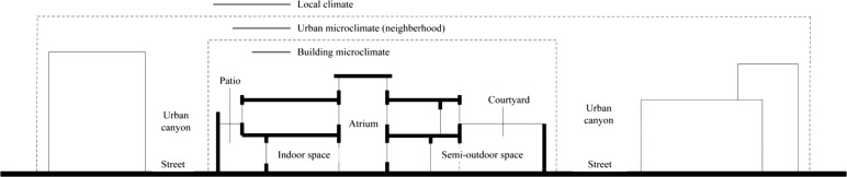 what causes microclimates to form