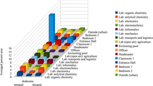 Identification of representative pollutants in multiple