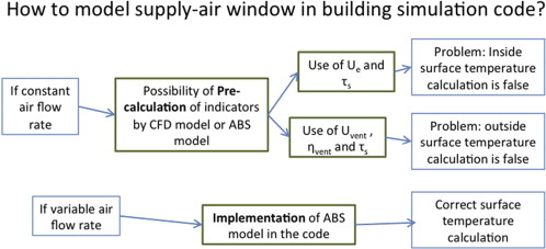 Modeling a triple-glazed supply-air window - ScienceDirect