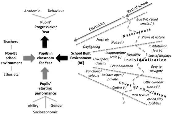 The Impact Of Classroom Design On Pupils Learning Final Results Of A Holistic Multi Level Analysis Sciencedirect