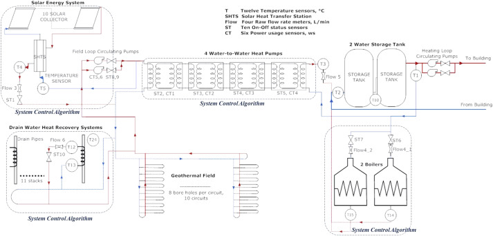 Post-design system control for integrated space heating systems in ...