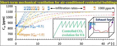 Short-term mechanical ventilation of air-conditioned residential