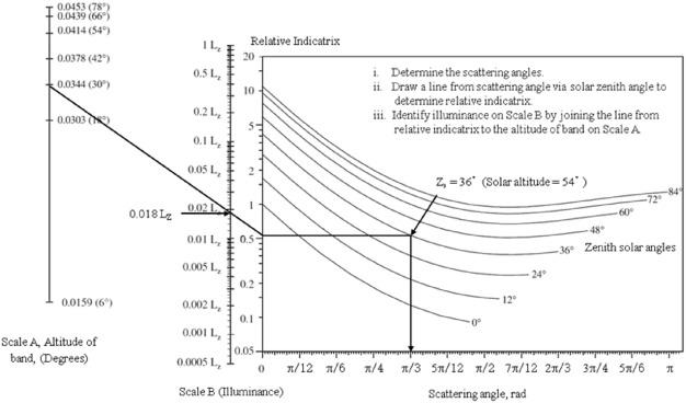 waldram diagram using uniform sky