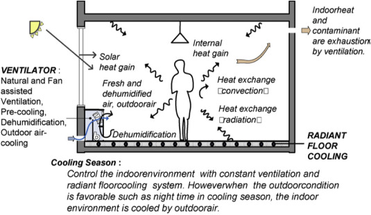 Radiant Heating Cooling Systems | Droughtrelief org