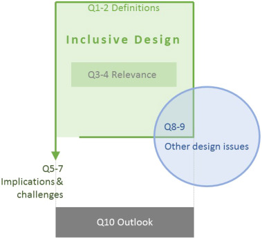 Ten Questions Concerning Inclusive Design Of The Built Environment Sciencedirect