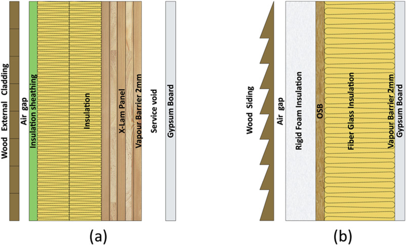 A review of structural, thermo-physical, acoustical, and