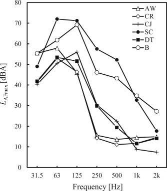 Effects of floor impact noise on psychophysiological