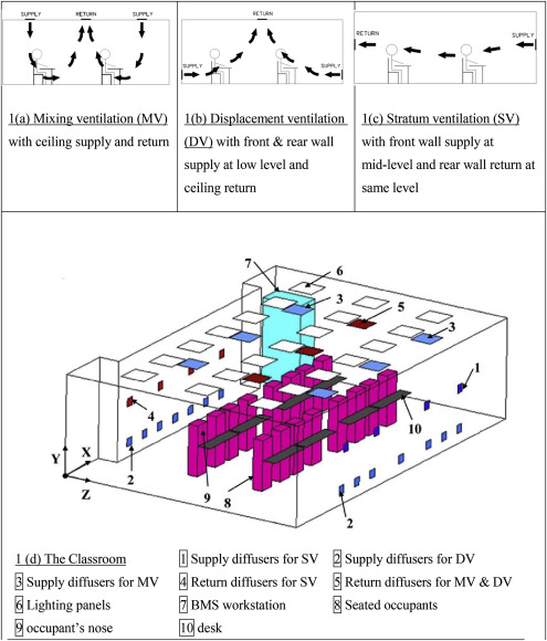 Life cycle assessment for three ventilation methods