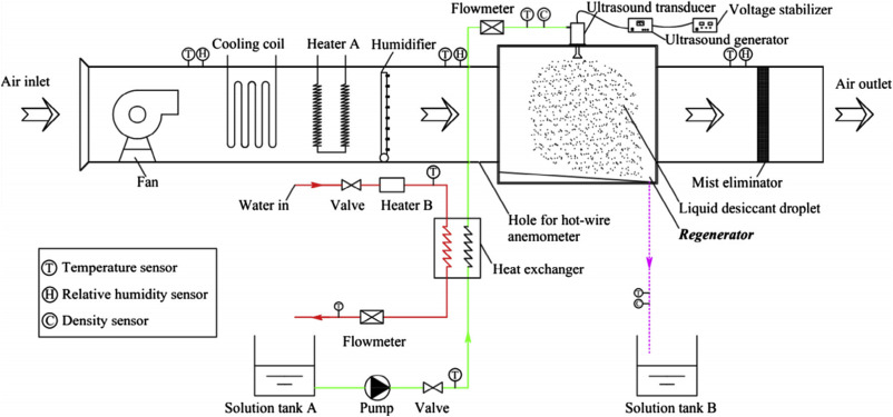 review of the impact of liquid desiccant dehumidification on indoor rh sciencedirect com MG TD Wiring-Diagram MG TF 1500 Wiring Diagram