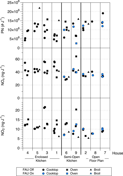 Pollutant concentrations and emission rates from natural gas