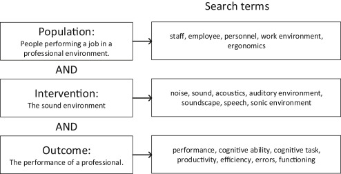 The indoor sound environment and human task performance: A