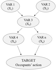 Exploration of the Bayesian Network framework for modelling window