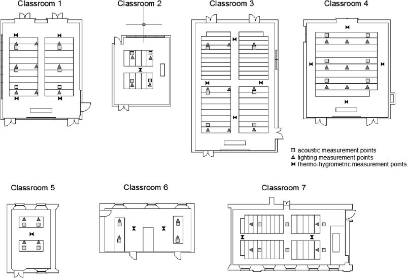 Environmental Quality Of University Classrooms Subjective And
