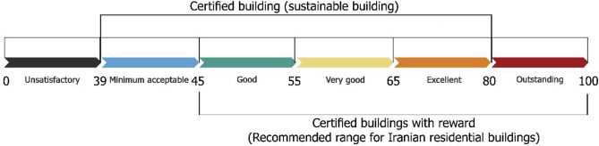 Customizing Well Known Sustainability Assessment Tools For Iranian Residential Buildings Using Fuzzy Analytic Hierarchy Process Sciencedirect