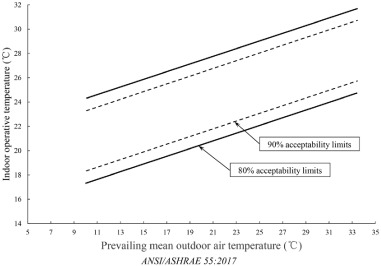 Review Of Adaptive Thermal Comfort Models In Built Environmental