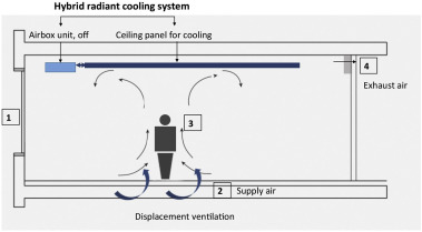 Energy Analysis Of A Hybrid Radiant Cooling System Under Hot And Humid Climates A Case Study At Shanghai In China Sciencedirect