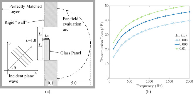 Active control of sound through full-sized open windows