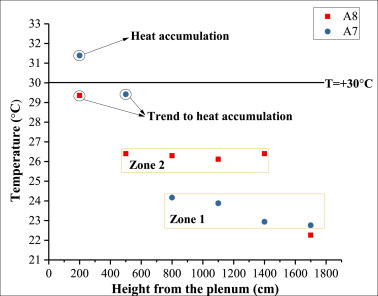 Experimental and numerical study of airflow distribution