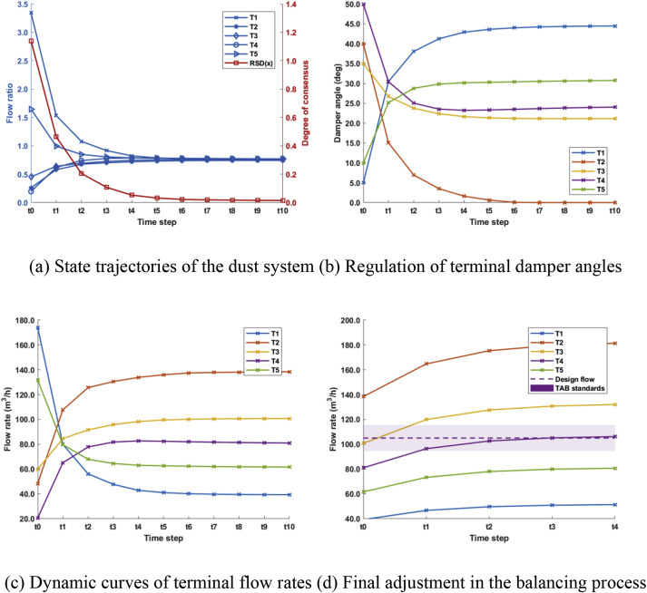 A novel online air balancing method for the ventilation duct