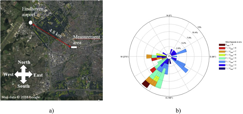 The wind effect on sound propagation over urban areas