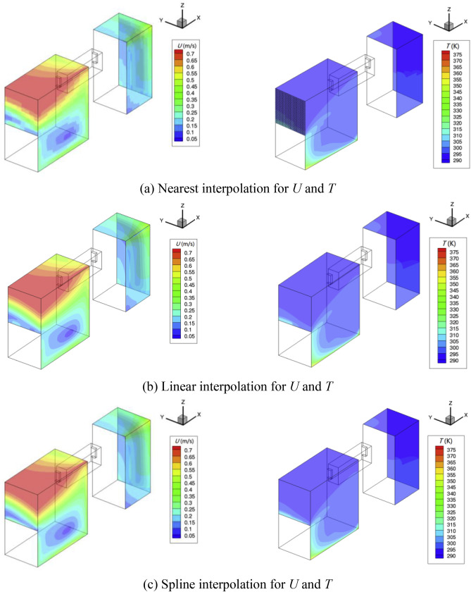 Application and numerical error analysis of multiscale