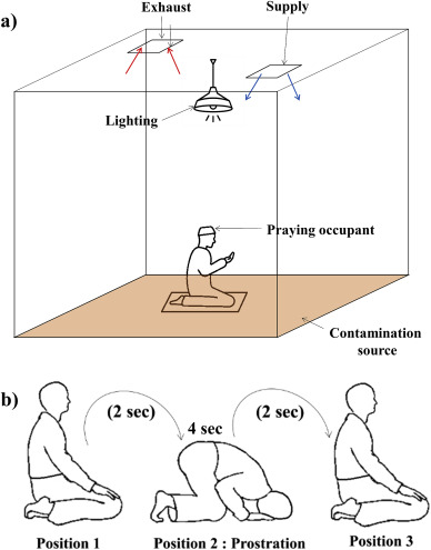 Particles dispersion due to human prostration cycle and