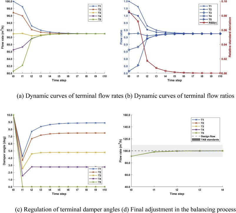 A gradient-based adaptive balancing method for dedicated