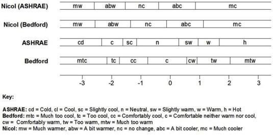Investigating the behaviour of ASHRAE, Bedford, and Nicol thermal