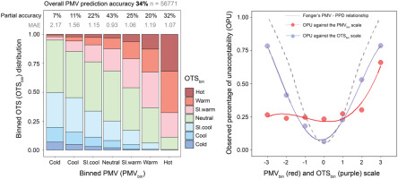 Analysis of the accuracy on PMV – PPD model using the ASHRAE Global