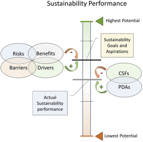 Managing Green Building Development A