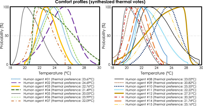 Comparative assessment of HVAC control strategies using