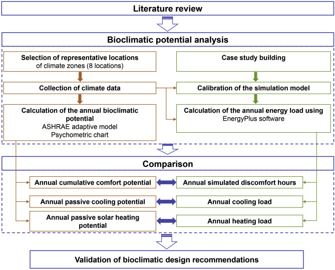 Comparative bioclimatic approach for comfort and passive
