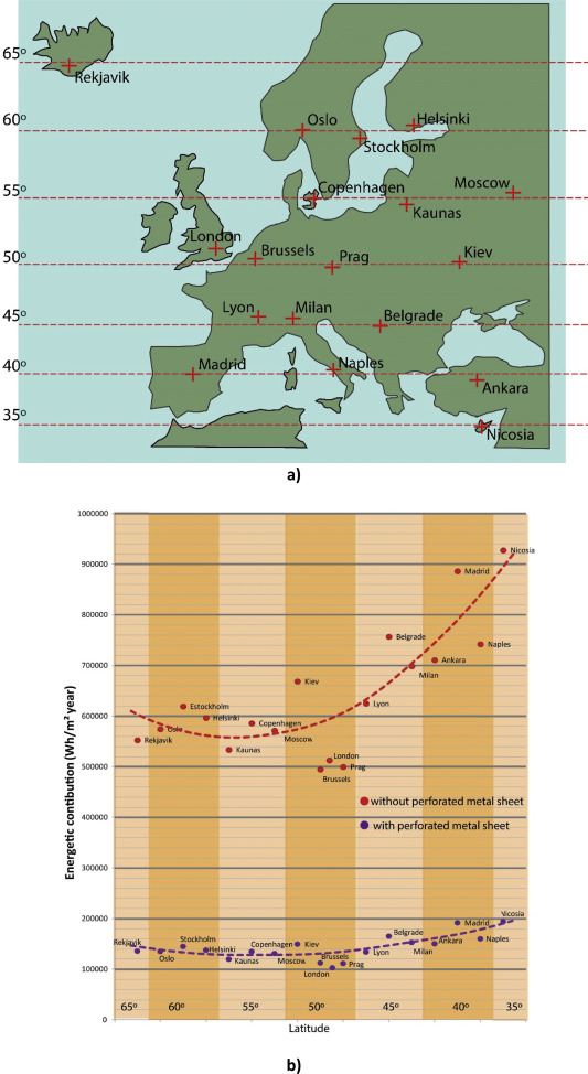 Assessment of the influence of façade location and