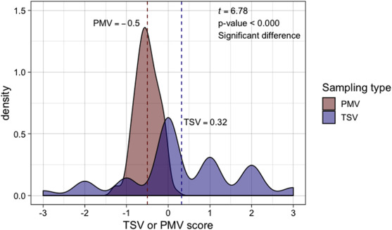 Evaluating the suitability of standard thermal comfort approaches ...
