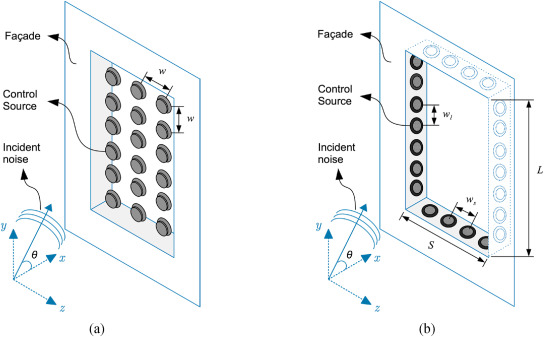 Ten Questions Concerning Active Noise Control In The Built Environment Sciencedirect