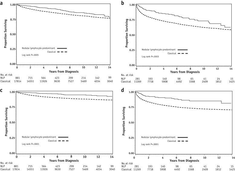 Characteristics and Outcomes of Patients With Nodular
