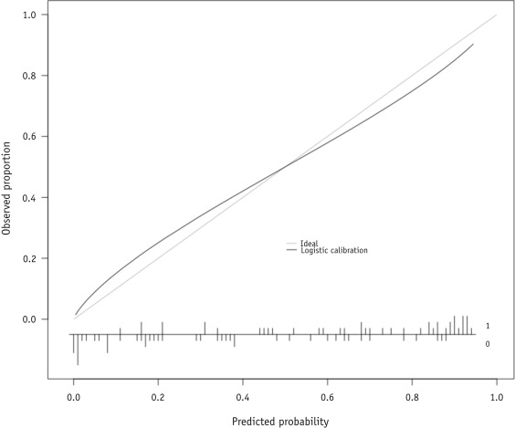 Functional Data Analysis Applied to Modeling of Severe Acute