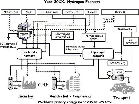 Towards the hydrogen economy? - ScienceDirect